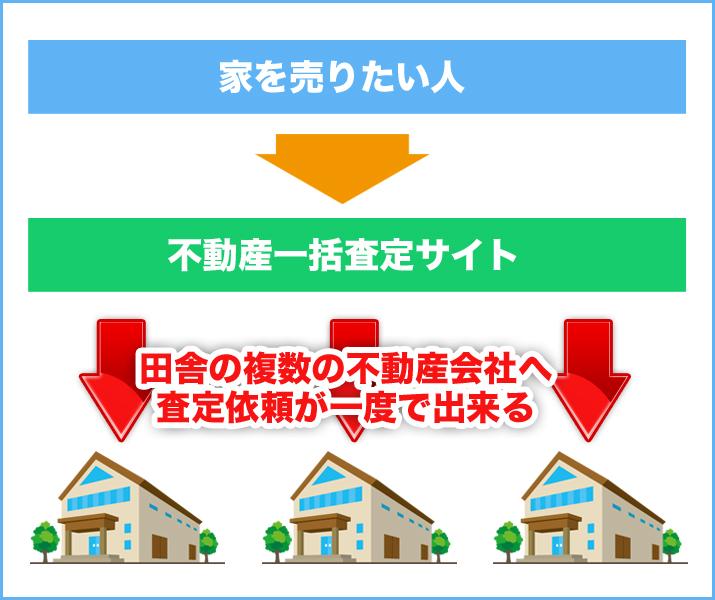 不動産一括査定を利用した際の流れのイメージ図