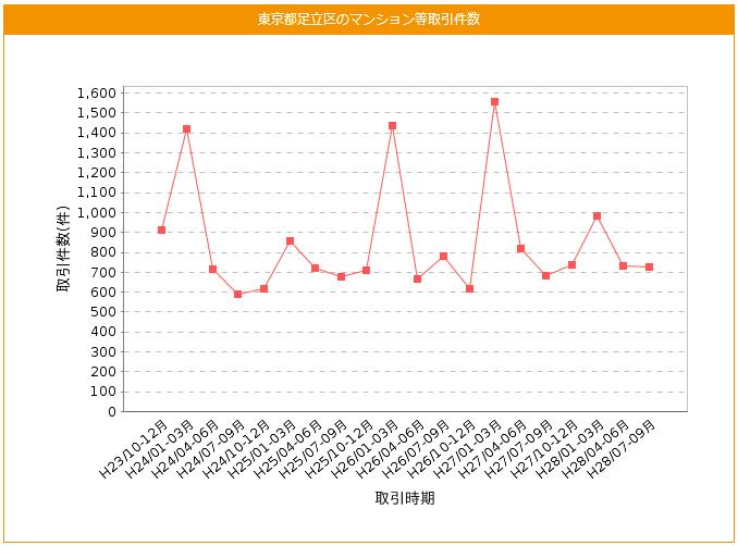 東京都足立区のマンション等取引件数の推移表
