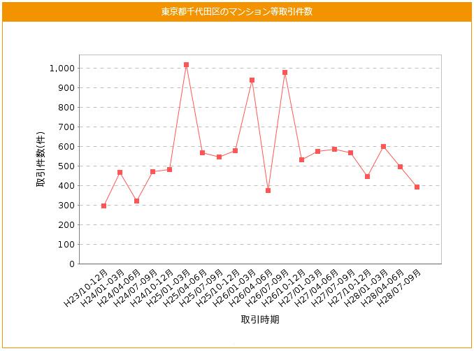 東京都千代田区のマンション等取引件数の推移表