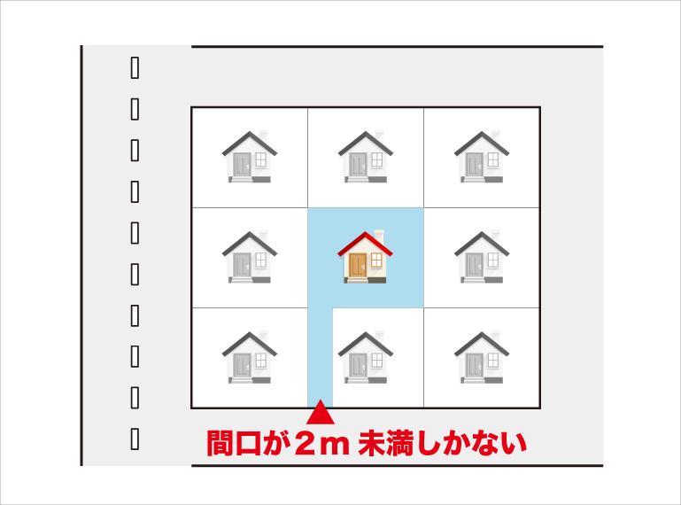 接道する間口が2m未満しかない場合の接道義務違反の見取り図